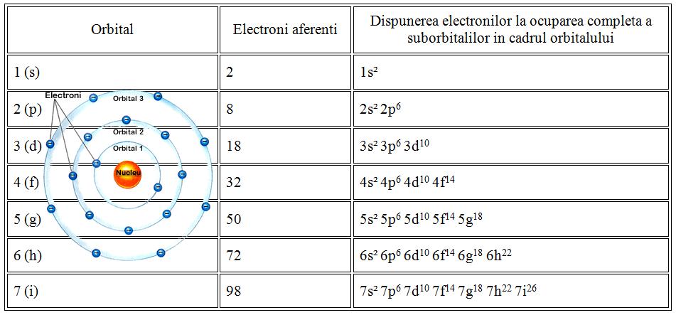 bac dispunerea-electronilor-pe-orbitali