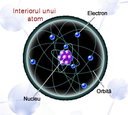 interiorul unui atom. Ghid pregatire pentru bac chimie