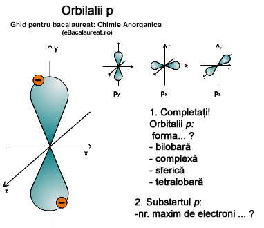 Orbitalii p Chimie Anorganica. Ghid bacalaureat