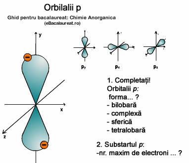 Orbitalii p Chimie Anorganica. Ghid bacalaureat
