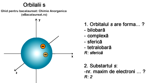 orbitalii s. Chimie anorganica. Ghid de bacalaureat