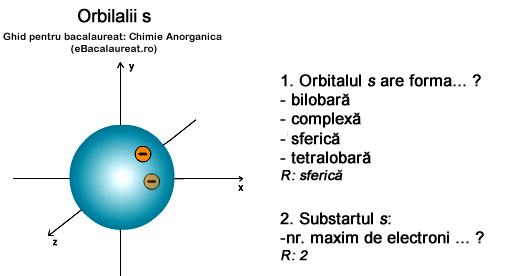 orbitalii s. Chimie anorganica. Ghid de bacalaureat