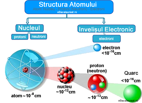 structura atomului. ghid pregatire bacalaureat chimie anorganica