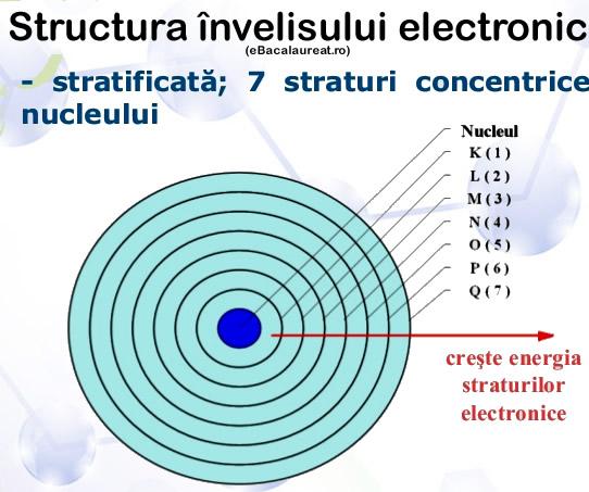 structura-invelisului-electronic