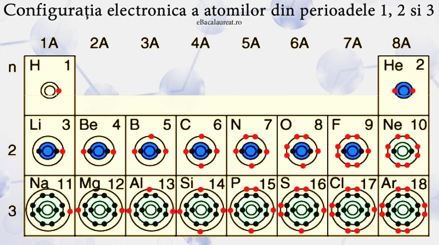 Chimie Anorganica: configuratia electronica a atomilor din perioadele 1-2-3