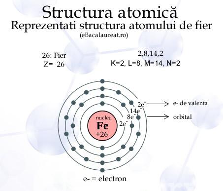 chimie/anorganica/structura-atomului-de-fier